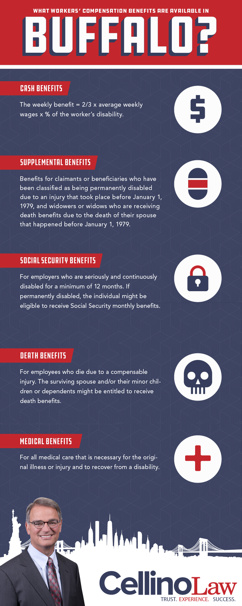 Buffalo Workers' Compensation Accident Lawyer Infographic
